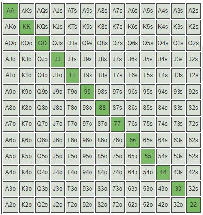 matriz de pares