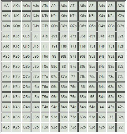 matriz de ranges